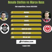 Renato Steffen vs Marco Russ h2h player stats