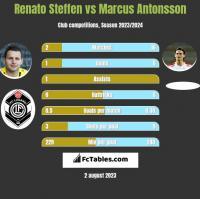 Renato Steffen vs Marcus Antonsson h2h player stats