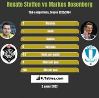 Renato Steffen vs Markus Rosenberg h2h player stats