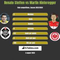 Renato Steffen vs Martin Hinteregger h2h player stats