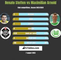 Renato Steffen vs Maximilian Arnold h2h player stats
