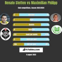 Renato Steffen vs Maximilian Philipp h2h player stats