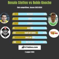 Renato Steffen vs Robin Knoche h2h player stats