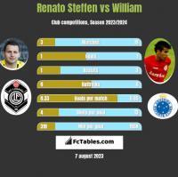 Renato Steffen vs William h2h player stats