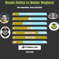 Renato Steffen vs Wouter Weghorst h2h player stats