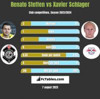 Renato Steffen vs Xavier Schlager h2h player stats