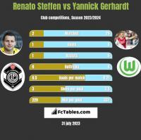 Renato Steffen vs Yannick Gerhardt h2h player stats