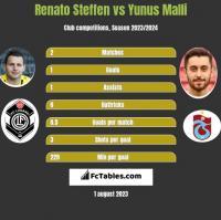 Renato Steffen vs Yunus Malli h2h player stats