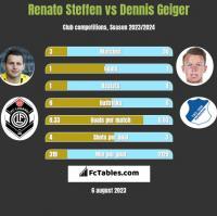 Renato Steffen vs Dennis Geiger h2h player stats