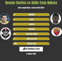 Renato Steffen vs Obite Evan Ndicka h2h player stats