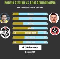Renato Steffen vs Anel Ahmedhodzic h2h player stats