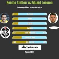 Renato Steffen vs Eduard Loewen h2h player stats