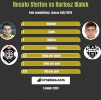 Renato Steffen vs Bartosz Bialek h2h player stats