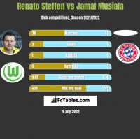 Renato Steffen vs Jamal Musiala h2h player stats