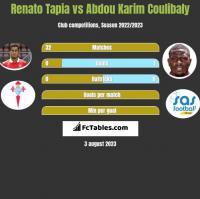 Renato Tapia vs Abdou Karim Coulibaly h2h player stats