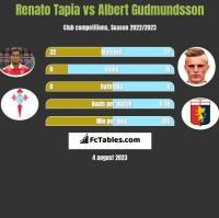Renato Tapia vs Albert Gudmundsson h2h player stats