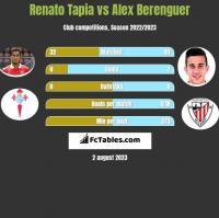 Renato Tapia vs Alex Berenguer h2h player stats