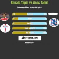 Renato Tapia vs Anas Tahiri h2h player stats