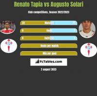 Renato Tapia vs Augusto Solari h2h player stats