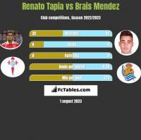 Renato Tapia vs Brais Mendez h2h player stats