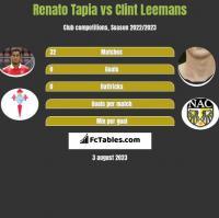 Renato Tapia vs Clint Leemans h2h player stats