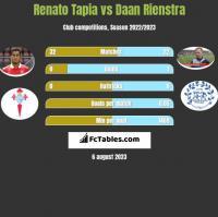 Renato Tapia vs Daan Rienstra h2h player stats