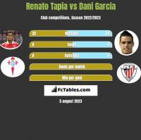 Renato Tapia vs Dani Garcia h2h player stats