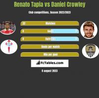 Renato Tapia vs Daniel Crowley h2h player stats