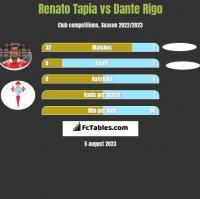 Renato Tapia vs Dante Rigo h2h player stats