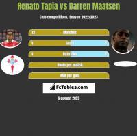 Renato Tapia vs Darren Maatsen h2h player stats