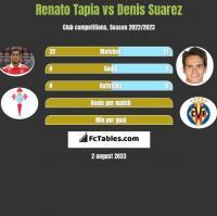 Renato Tapia vs Denis Suarez h2h player stats