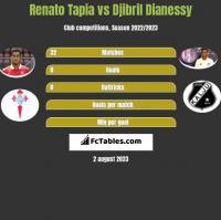 Renato Tapia vs Djibril Dianessy h2h player stats