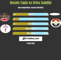 Renato Tapia vs Dries Saddiki h2h player stats