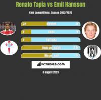 Renato Tapia vs Emil Hansson h2h player stats
