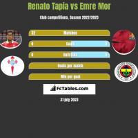 Renato Tapia vs Emre Mor h2h player stats