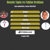 Renato Tapia vs Fabian Orellana h2h player stats