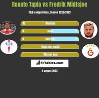 Renato Tapia vs Fredrik Midtsjoe h2h player stats