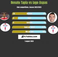 Renato Tapia vs Iago Aspas h2h player stats