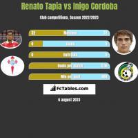 Renato Tapia vs Inigo Cordoba h2h player stats