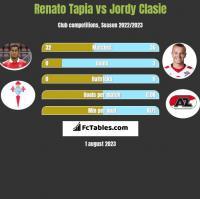 Renato Tapia vs Jordy Clasie h2h player stats