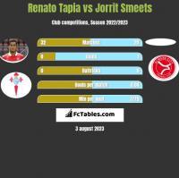 Renato Tapia vs Jorrit Smeets h2h player stats