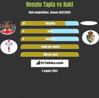 Renato Tapia vs Kuki h2h player stats