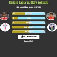 Renato Tapia vs Okay Yokuslu h2h player stats