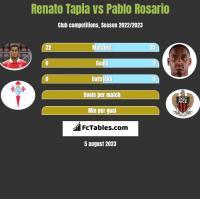 Renato Tapia vs Pablo Rosario h2h player stats