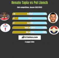 Renato Tapia vs Pol Llonch h2h player stats