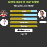 Renato Tapia vs Scott Arfield h2h player stats