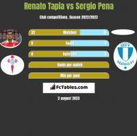 Renato Tapia vs Sergio Pena h2h player stats