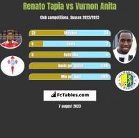 Renato Tapia vs Vurnon Anita h2h player stats