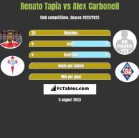 Renato Tapia vs Alex Carbonell h2h player stats