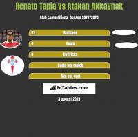 Renato Tapia vs Atakan Akkaynak h2h player stats